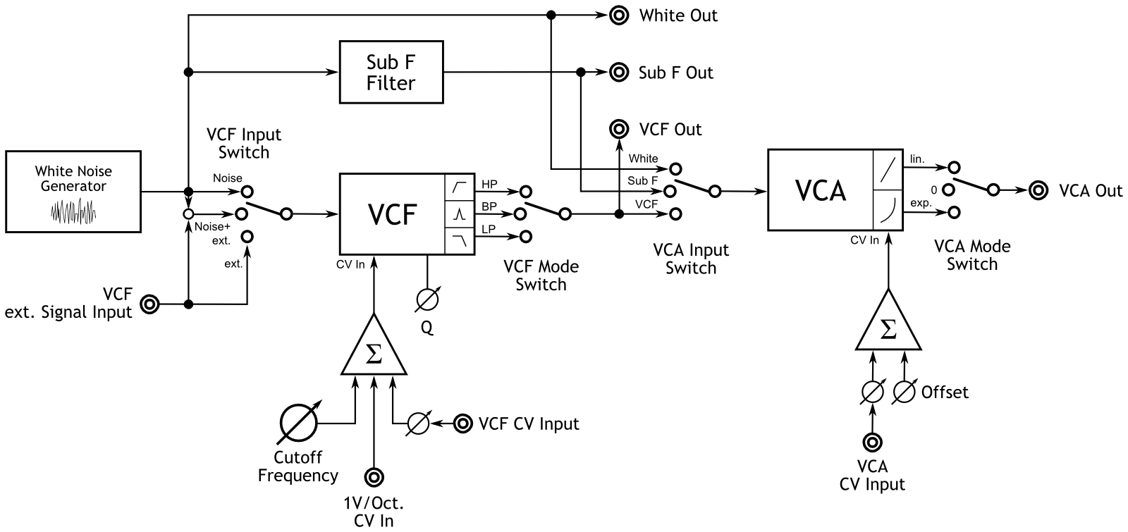 Noise VCA - Noise Generator with VCF and VCA   CG Products on