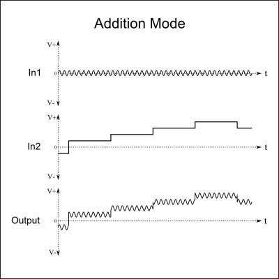 Add1 Addition Mode Waveforms