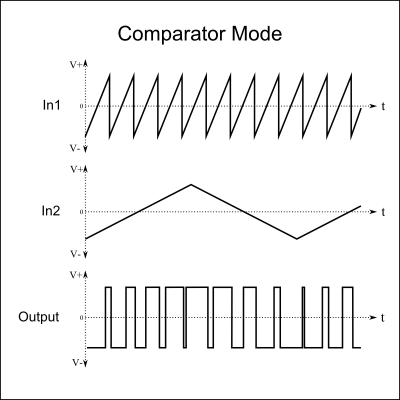 Add1 Comparator Mode Waveforms