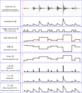 Examples of typical output waveforms